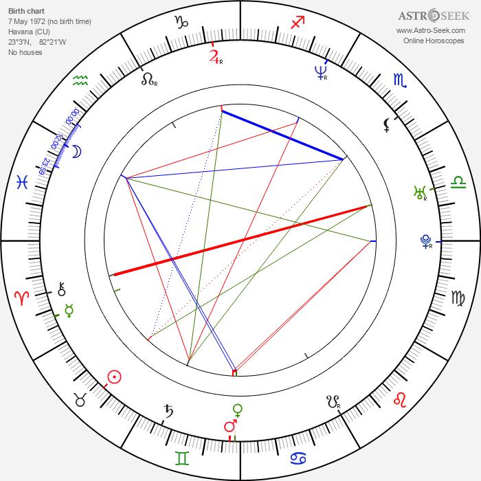 Equis Alfonso - Astrology Natal Birth Chart