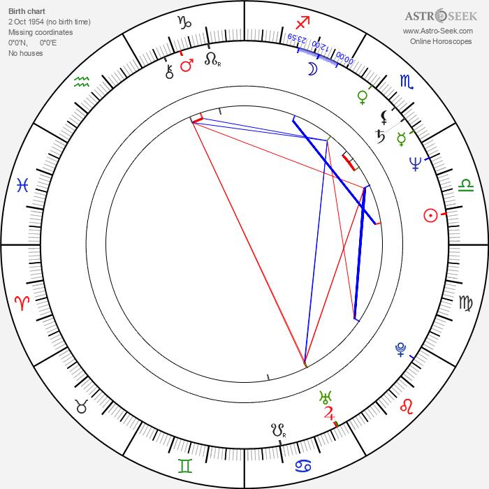 Eran Riklis - Astrology Natal Birth Chart