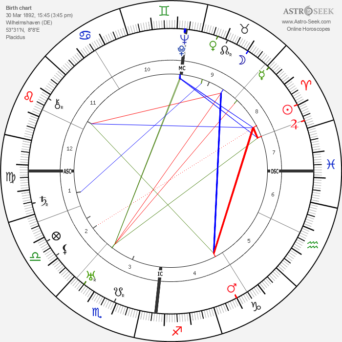 Erhard Milch - Astrology Natal Birth Chart