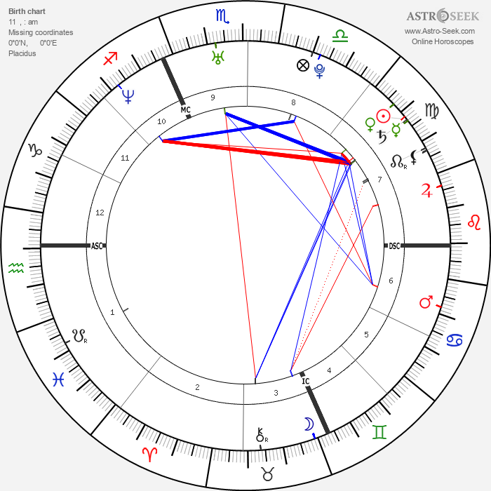 Éric Abidal - Astrology Natal Birth Chart