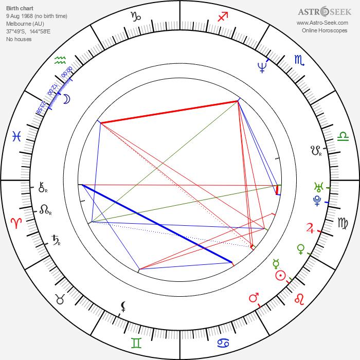 Eric Bana - Astrology Natal Birth Chart