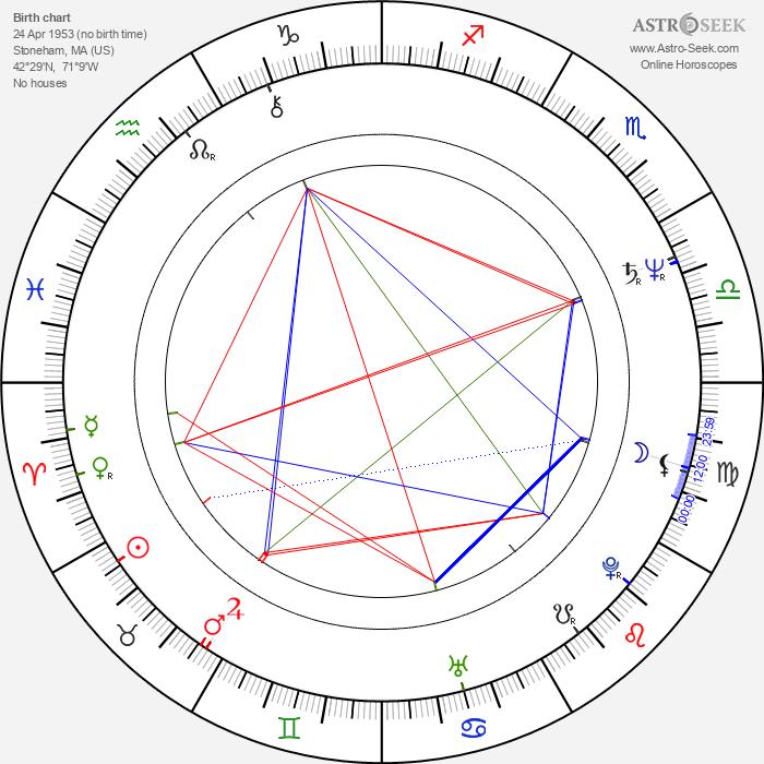 Eric Bogosian - Astrology Natal Birth Chart