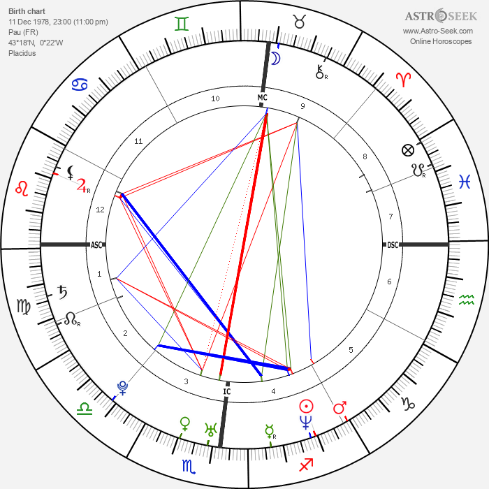 Eric Borel - Astrology Natal Birth Chart