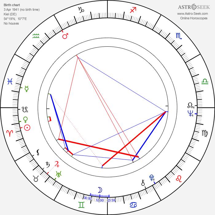 Eric Braeden - Astrology Natal Birth Chart