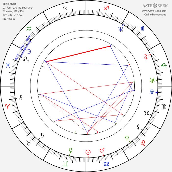 Eric Bruno Borgman - Astrology Natal Birth Chart