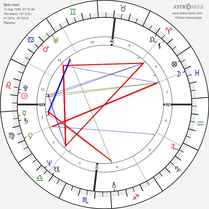 Eric Carmen - Astrology Natal Birth Chart