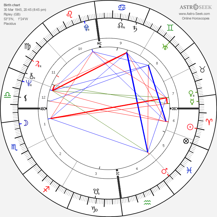 Eric Clapton - Astrology Natal Birth Chart