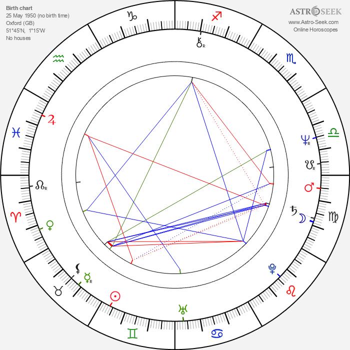 Eric Deacon - Astrology Natal Birth Chart