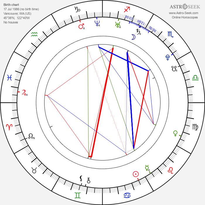 Eric Deulen - Astrology Natal Birth Chart
