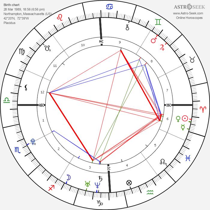 Eric Dostie - Astrology Natal Birth Chart