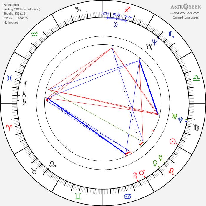 Eric Edwards - Astrology Natal Birth Chart