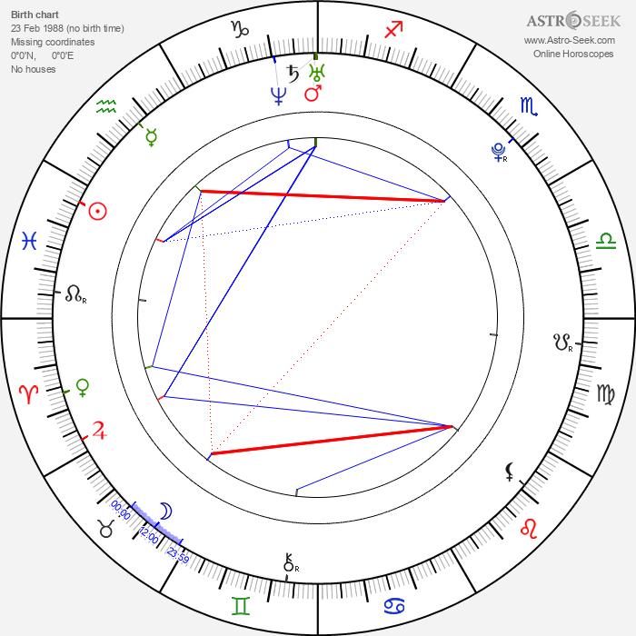 Eric England - Astrology Natal Birth Chart