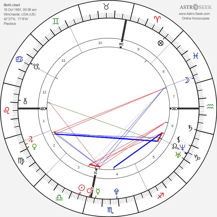 Eric Jay Procopio - Astrology Natal Birth Chart