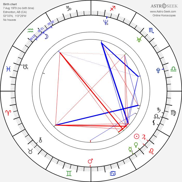 Eric Johnson - Astrology Natal Birth Chart