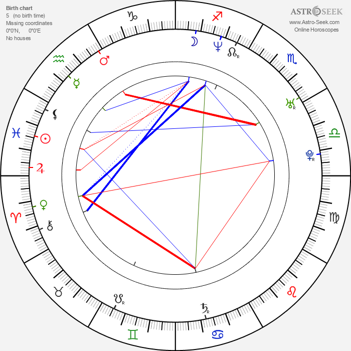 Eric Kmetz - Astrology Natal Birth Chart