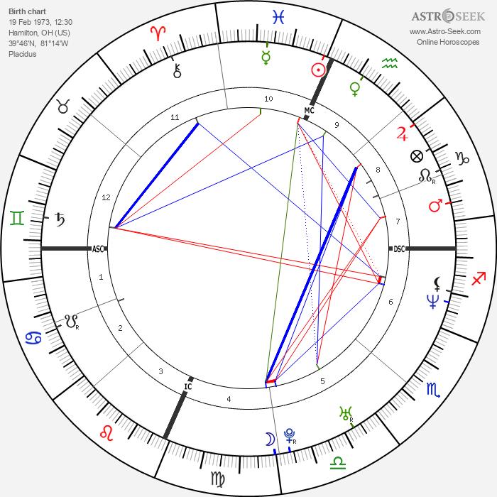 Eric Lange - Astrology Natal Birth Chart