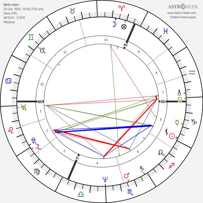 Eric Lévi - Astrology Natal Birth Chart