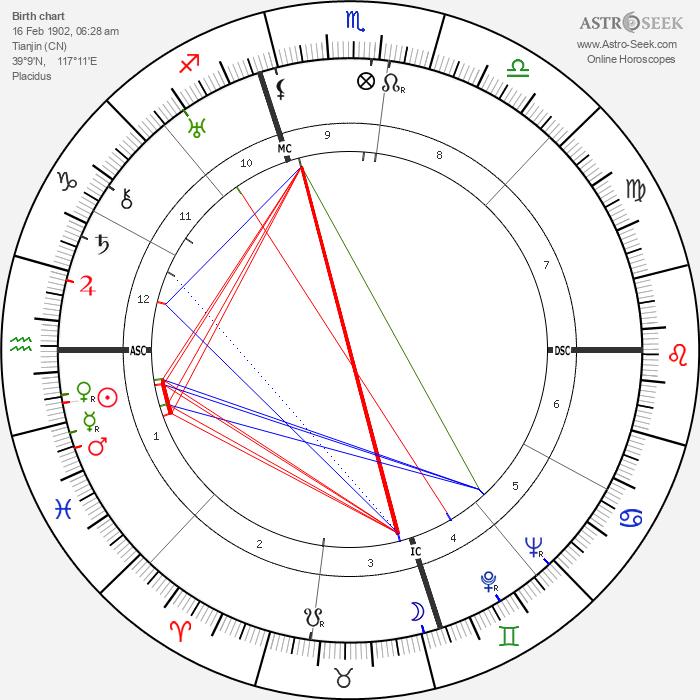 Eric Liddell - Astrology Natal Birth Chart