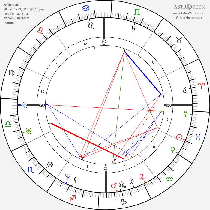Eric Lindros - Astrology Natal Birth Chart