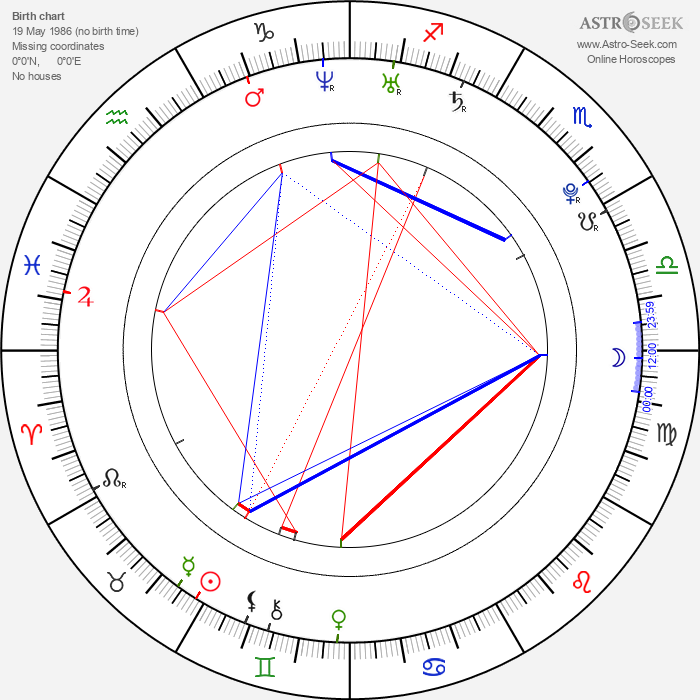 Eric Lloyd - Astrology Natal Birth Chart