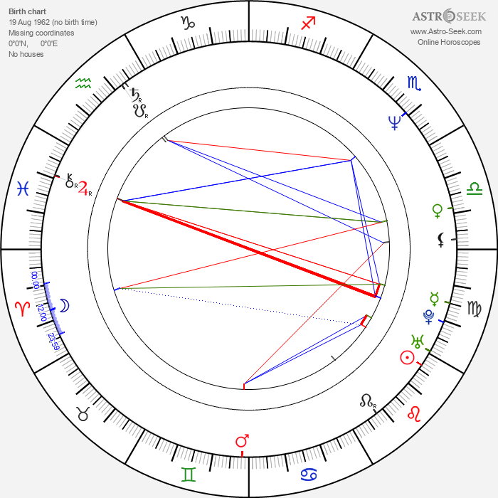 Eric Lutes - Astrology Natal Birth Chart
