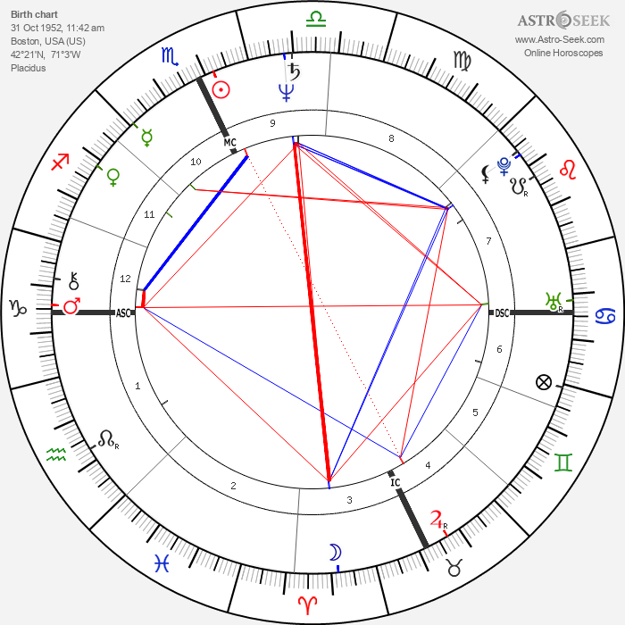 Eric MacLeish - Astrology Natal Birth Chart