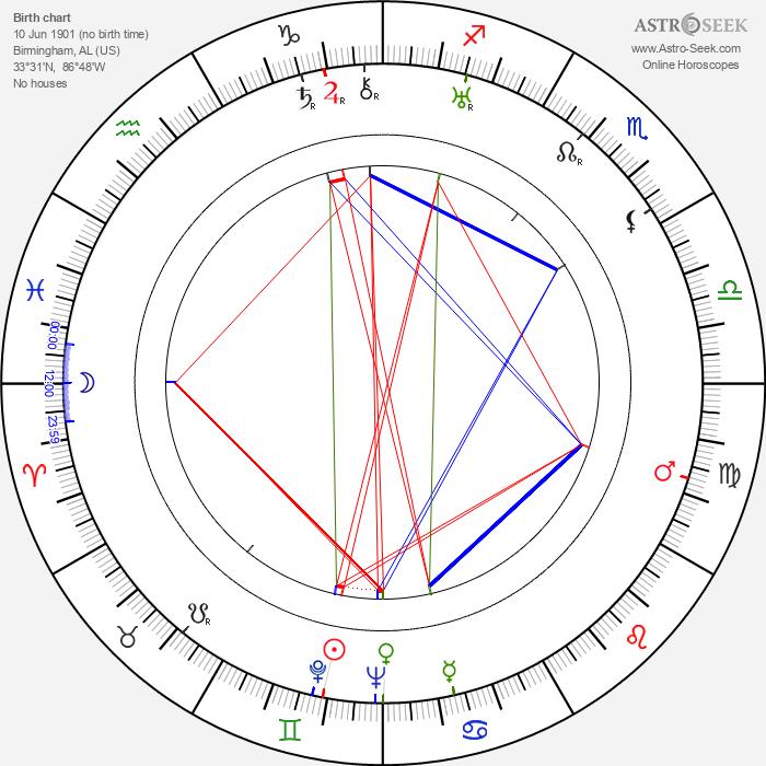 Eric Maschwitz - Astrology Natal Birth Chart