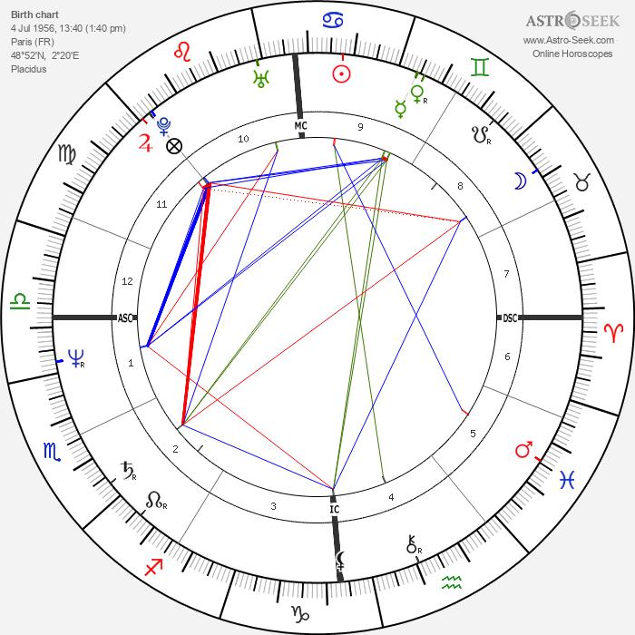 Eric Neuhoff - Astrology Natal Birth Chart