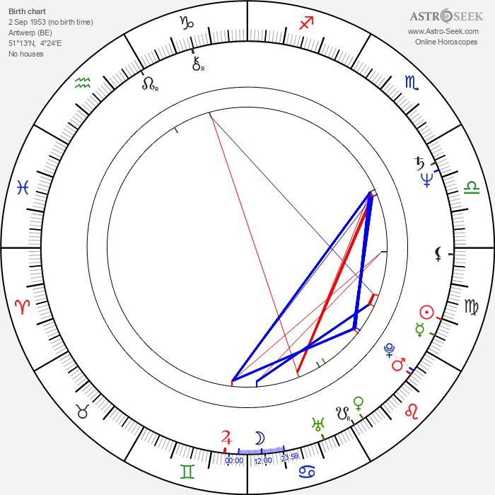 Eric Pauwels - Astrology Natal Birth Chart