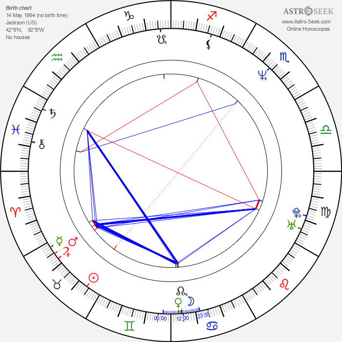 Eric Peterson - Astrology Natal Birth Chart