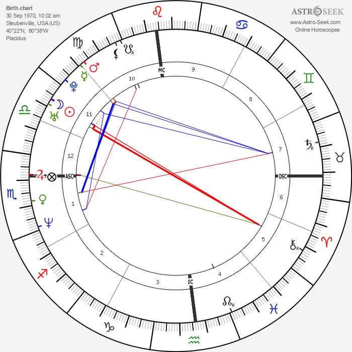 Eric Piatkowski - Astrology Natal Birth Chart