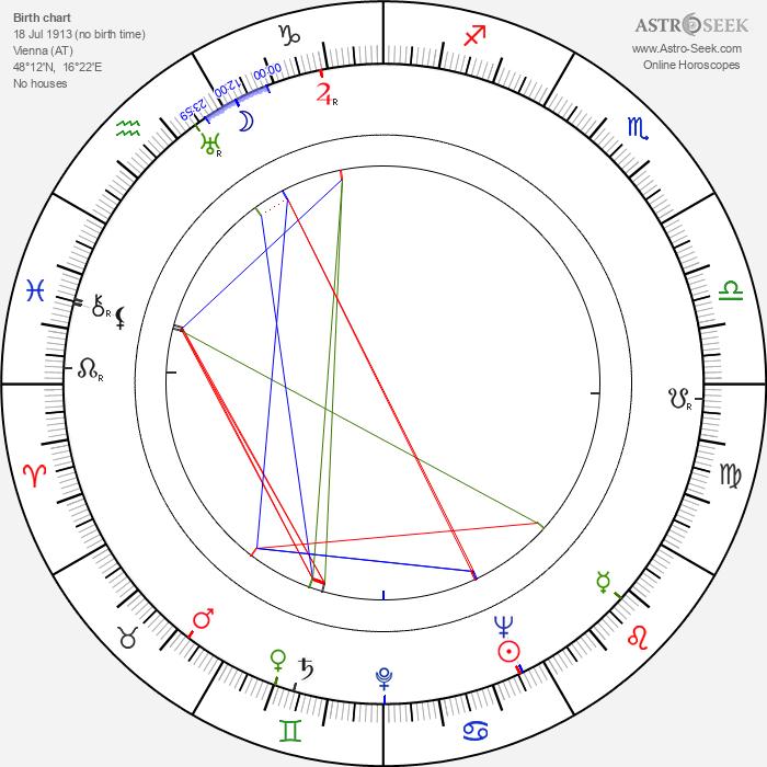 Eric Pohlmann - Astrology Natal Birth Chart