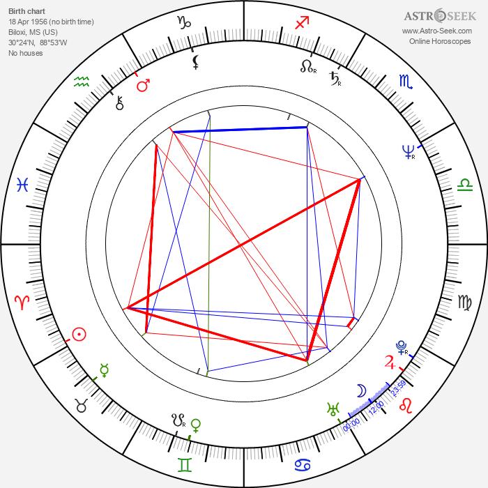 Eric Roberts - Astrology Natal Birth Chart