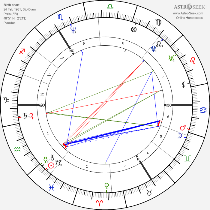 Eric Rochant - Astrology Natal Birth Chart