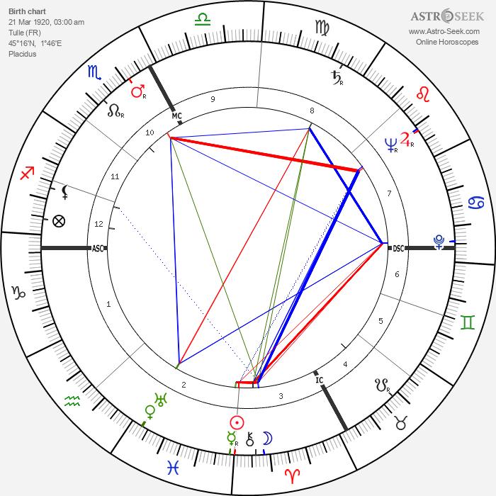 Eric Rohmer - Astrology Natal Birth Chart