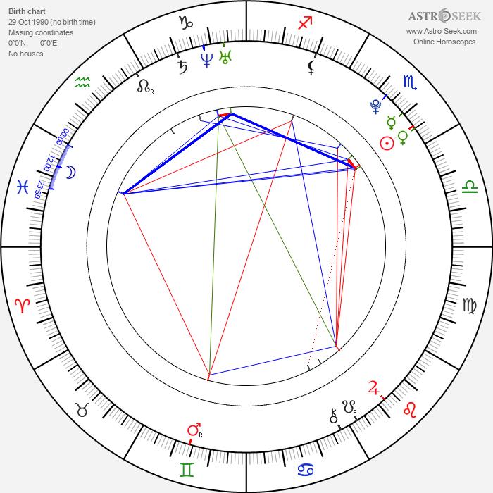 Eric Saade - Astrology Natal Birth Chart