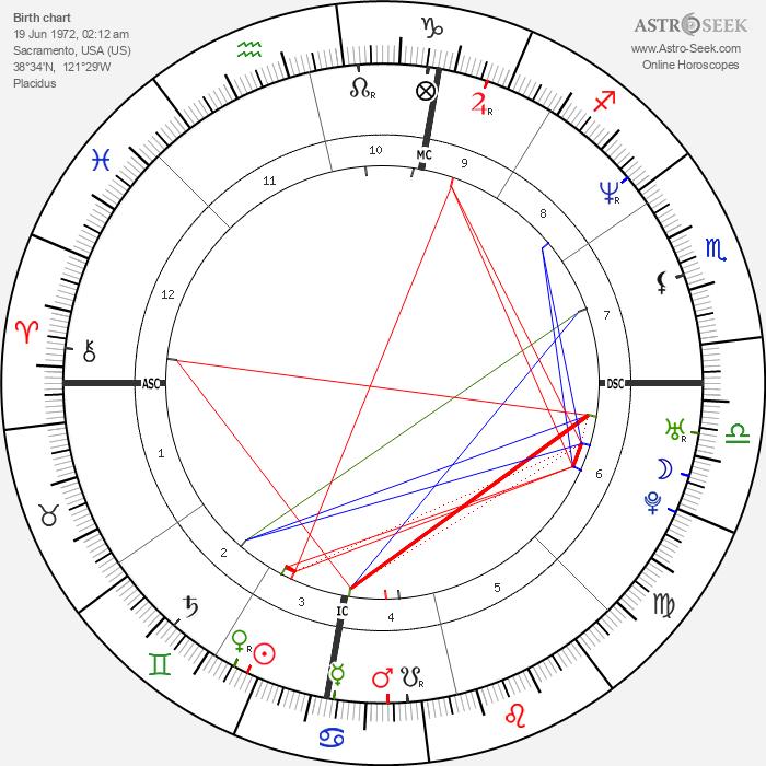 Eric Scheffer Stevens - Astrology Natal Birth Chart