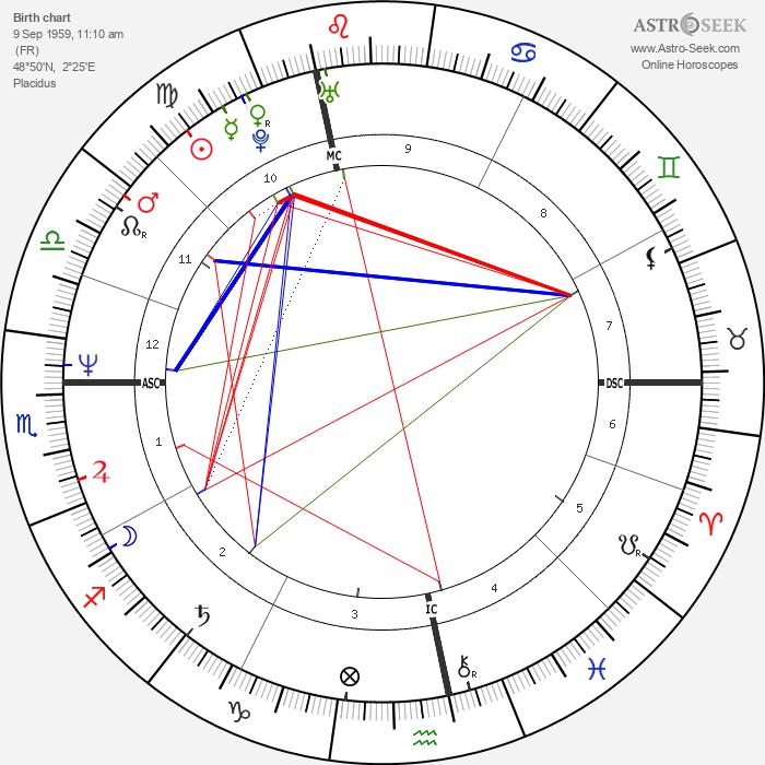 Eric Serra - Astrology Natal Birth Chart