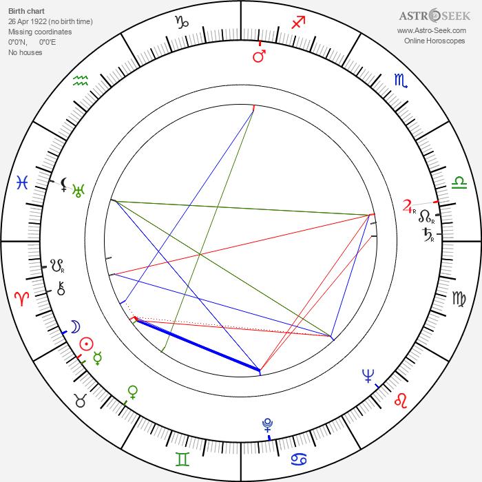 Eric Sinclair - Astrology Natal Birth Chart