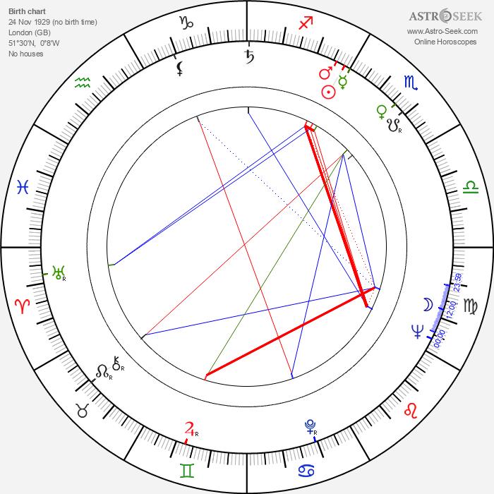 Eric Till - Astrology Natal Birth Chart