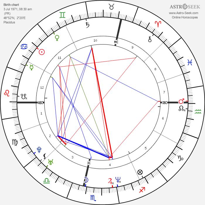 Eric Toledano - Astrology Natal Birth Chart