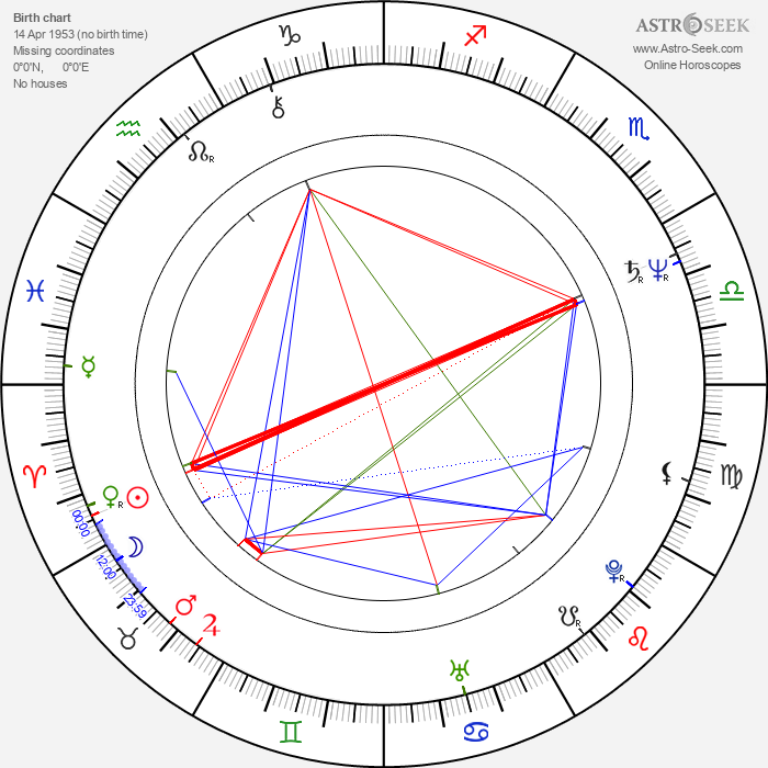 Eric Tsang - Astrology Natal Birth Chart
