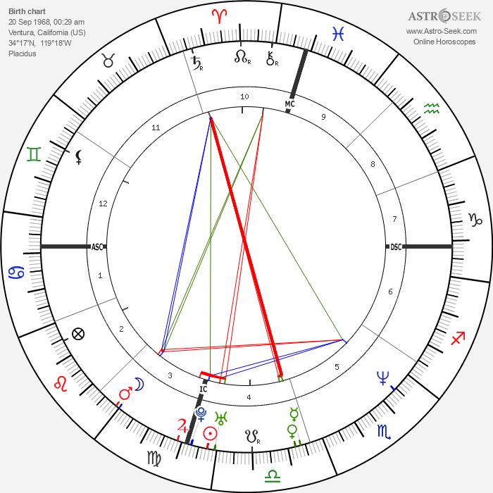 Eric Turner - Astrology Natal Birth Chart