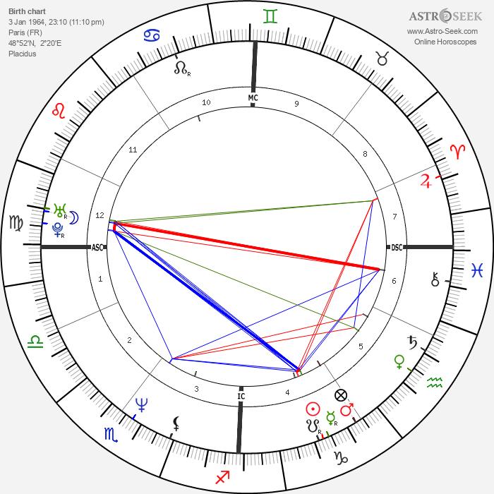 Eric Vu-An - Astrology Natal Birth Chart