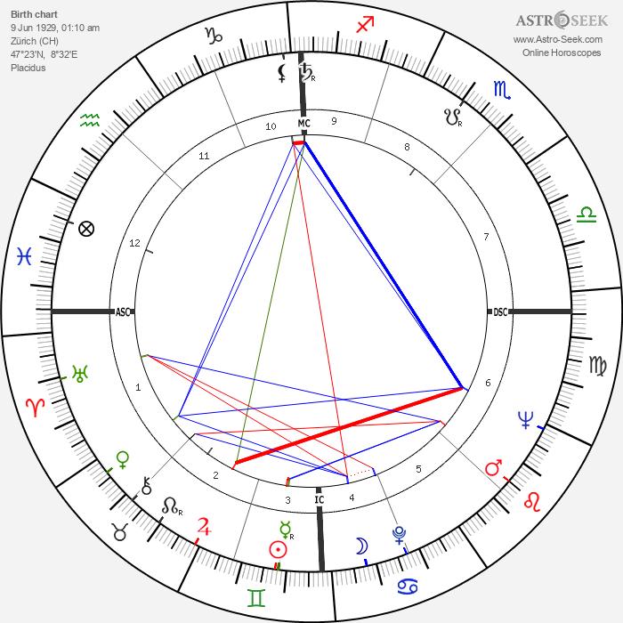 Eric Weil - Astrology Natal Birth Chart