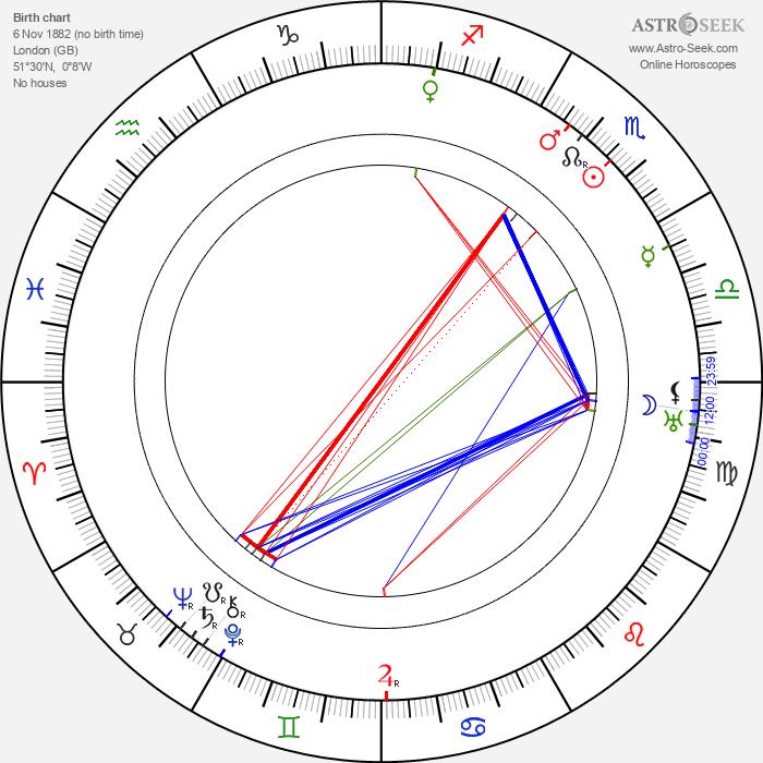 Eric Wilton - Astrology Natal Birth Chart