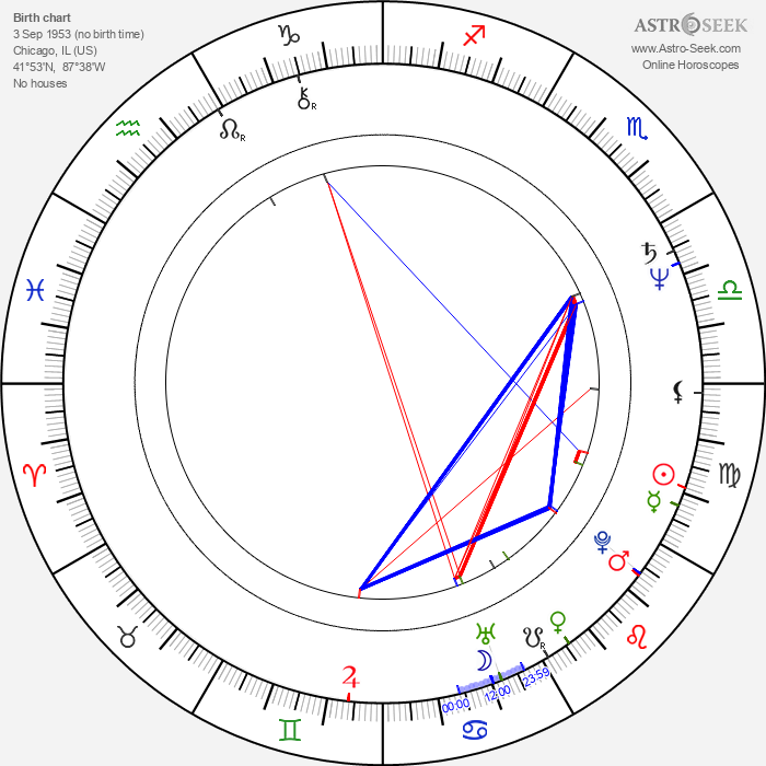 Eric Young - Astrology Natal Birth Chart