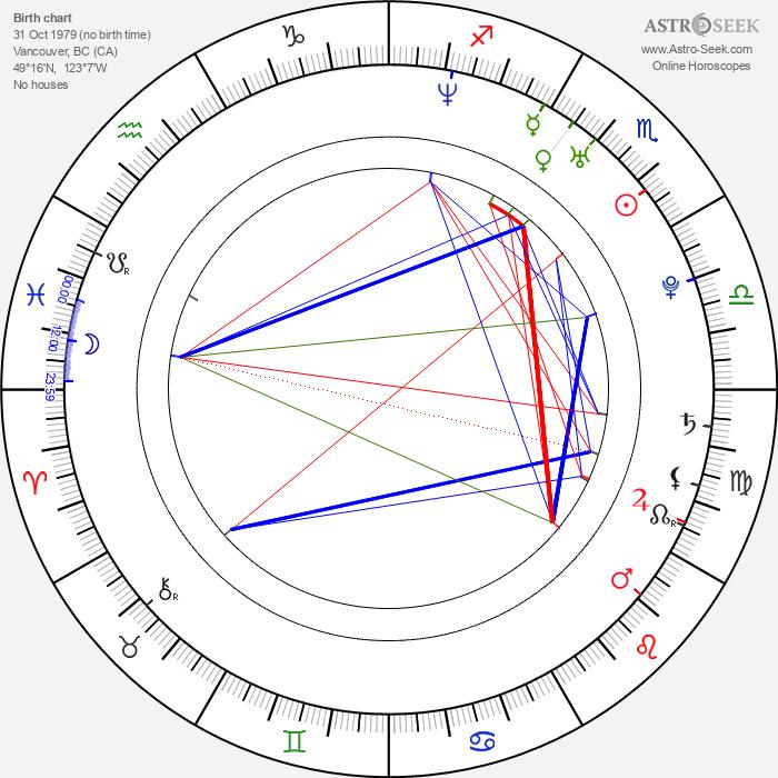 Erica Cerra - Astrology Natal Birth Chart
