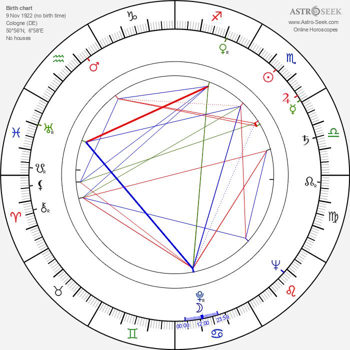 Erich Ebert - Astrology Natal Birth Chart