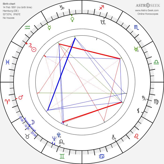 Erich Engel - Astrology Natal Birth Chart